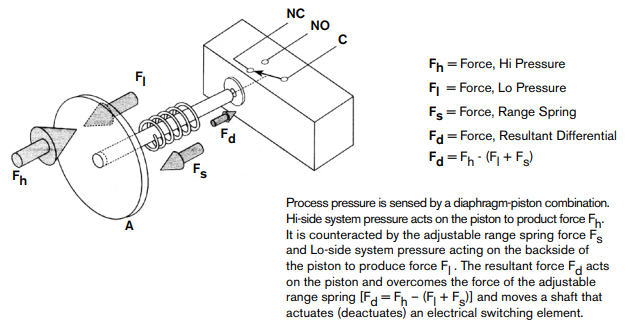 Principal of differential pressure switches