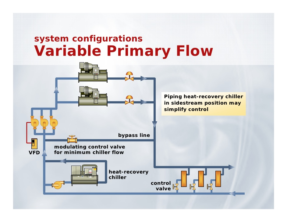 Variable Flow Primary Pumping system