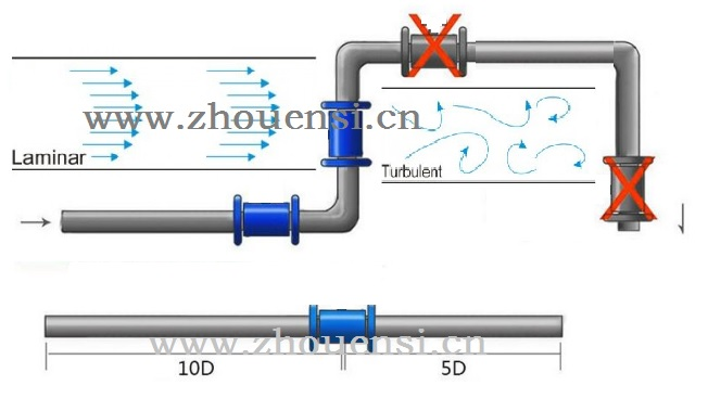 Straight Piping Requirement for ultrasonic flowmeter