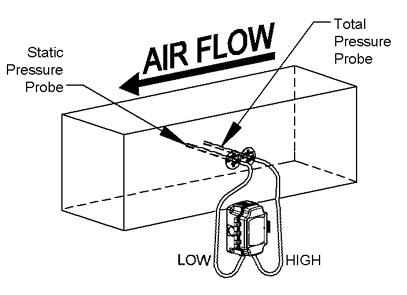 Pitot Air Flow Velocity Meter