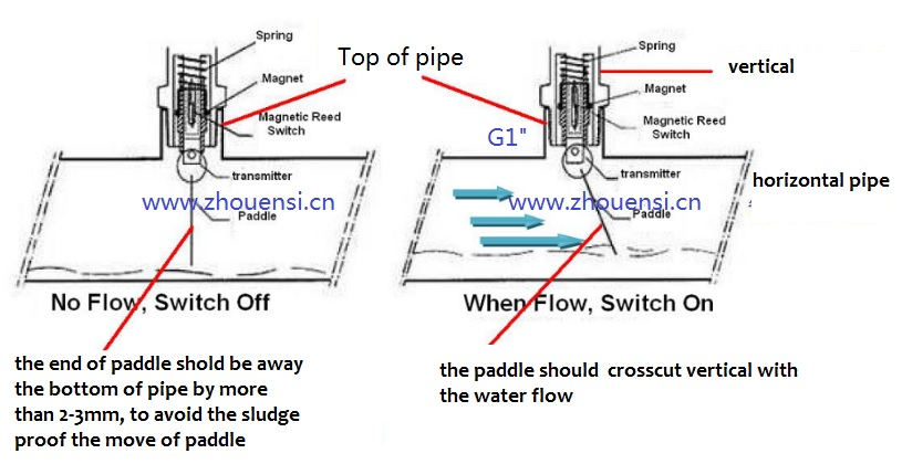 Installation of Explosion Proof Flow Switches